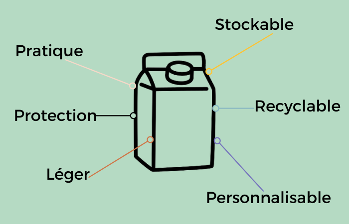Avantages packaging carton et PLV - Lux Emballages