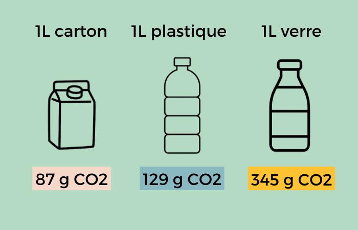 Émissions CO2 d'un emballage carton - Lux Emballages