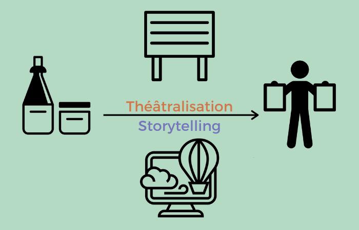 PLV carton : utilisation du storytelling et de la théâtralisation pour ses displays en carton