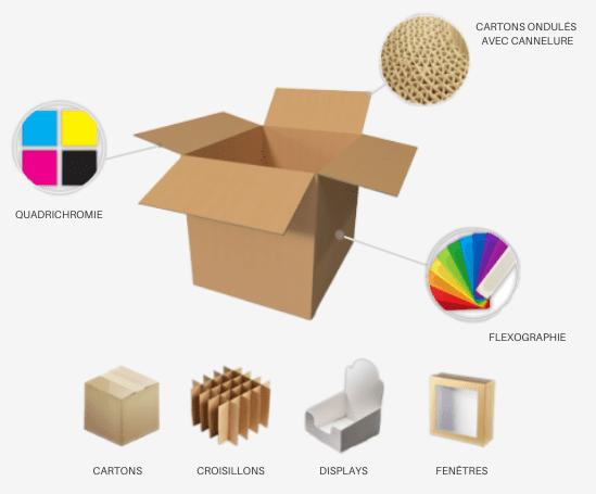 Carton ondulé et impression offset pour emballages et displays en carton - Lux Emballages